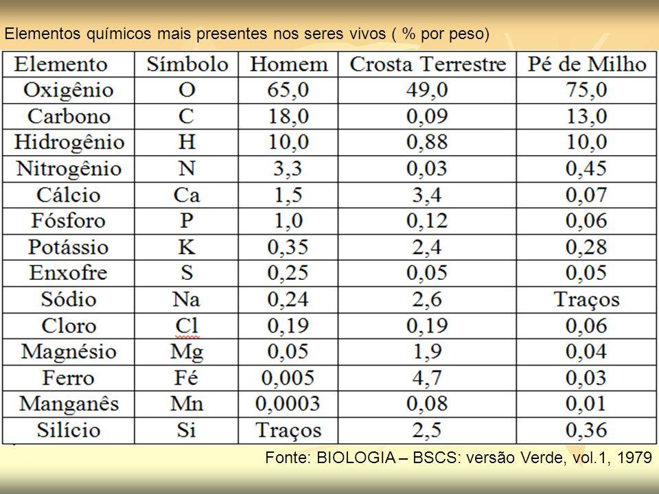 Elementos químicos mais presentes nos seres vivos ( % por peso) Fonte: BIOLOGIA – BSCS: versão Verde, vol.1, 1979