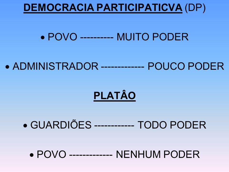 DEMOCRACIA PARTICIPATICVA (DP) POVO ---------- MUITO PODER ADMINISTRADOR ------------- POUCO PODER PLATÂO GUARDIÕES ------------ TODO PODER POVO -----