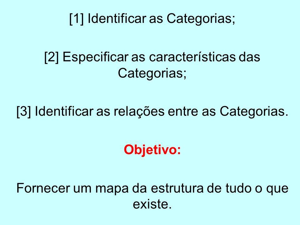 [1] Identificar as Categorias; [2] Especificar as características das Categorias; [3] Identificar as relações entre as Categorias. Objetivo: Fornecer