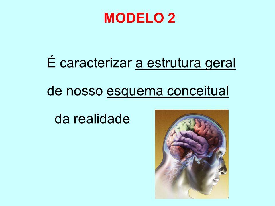 MODELO 2 É caracterizar a estrutura geral de nosso esquema conceitual da realidade