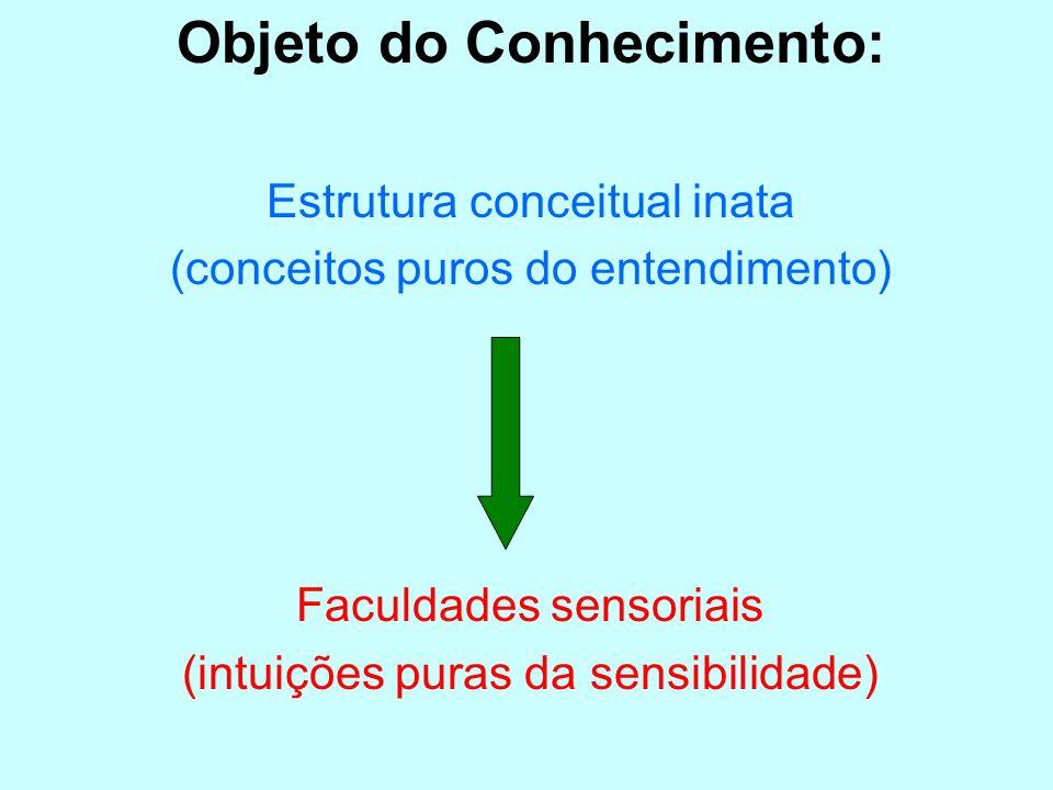 Objeto do Conhecimento: Estrutura conceitual inata (conceitos puros do entendimento) Faculdades sensoriais (intuições puras da sensibilidade)