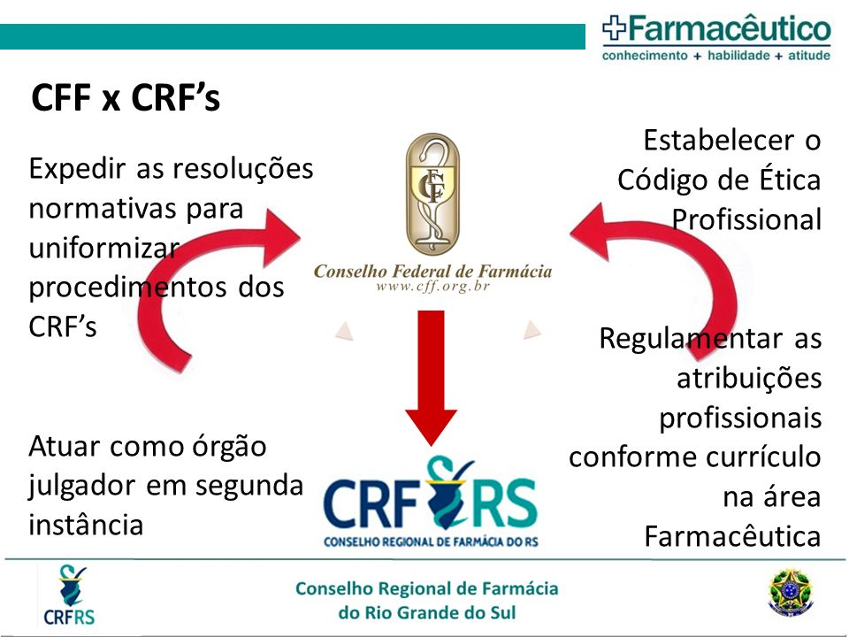 CFF x CRFs Estabelecer o Código de Ética Profissional Regulamentar as atribuições profissionais conforme currículo na área Farmacêutica Expedir as res