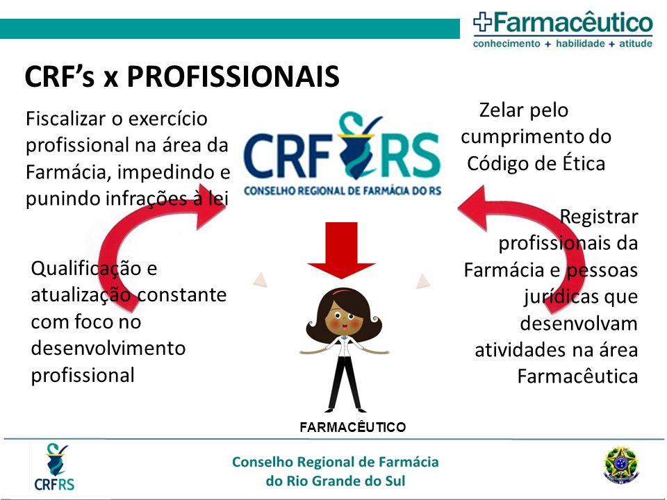 Zelar pelo cumprimento do Código de Ética CRFs x PROFISSIONAIS Registrar profissionais da Farmácia e pessoas jurídicas que desenvolvam atividades na á