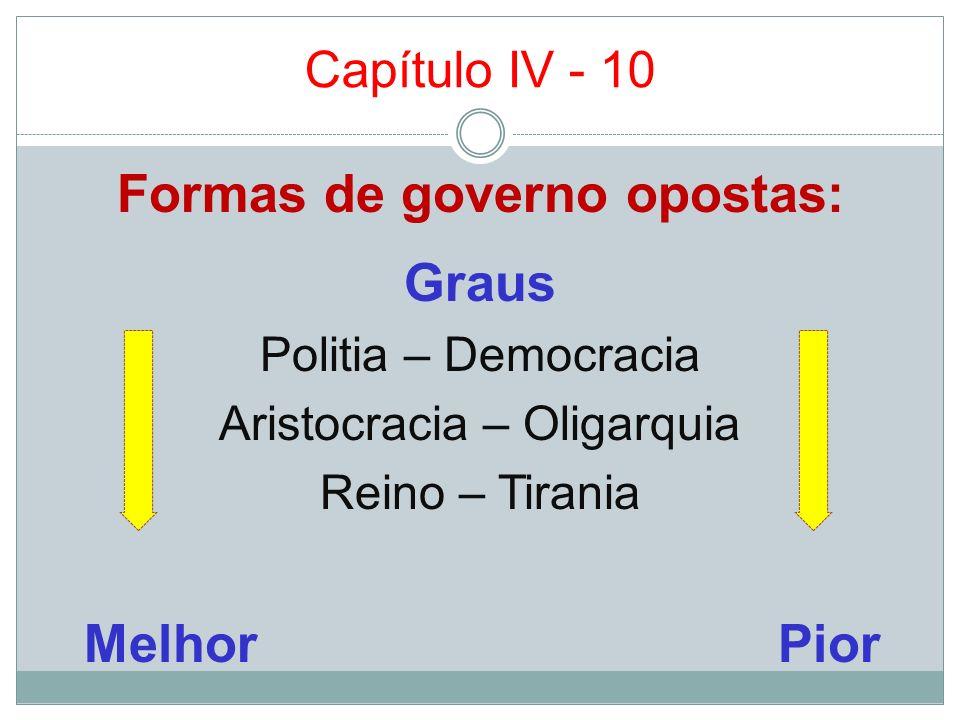 Capítulo IV - 10 Formas de governo opostas: Graus Politia – Democracia Aristocracia – Oligarquia Reino – Tirania Melhor Pior