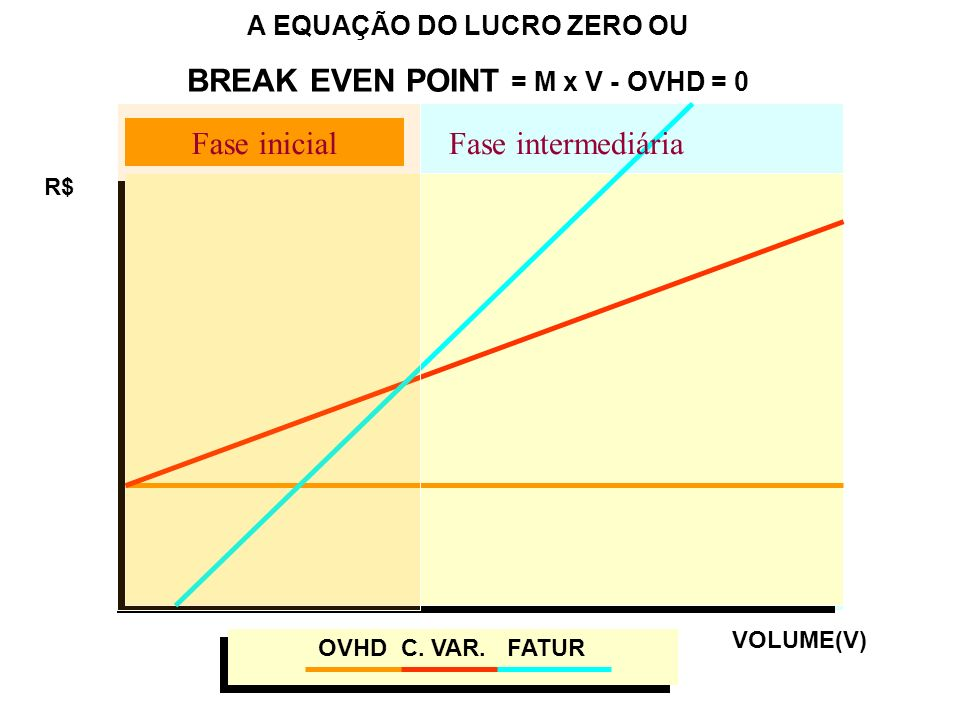A EQUAÇÃO DO LUCRO ZERO OU BREAK EVEN POINT = M x V - OVHD = 0 R$ VOLUME(V) OVHD C. VAR. FATUR Fase inicial Fase intermediária