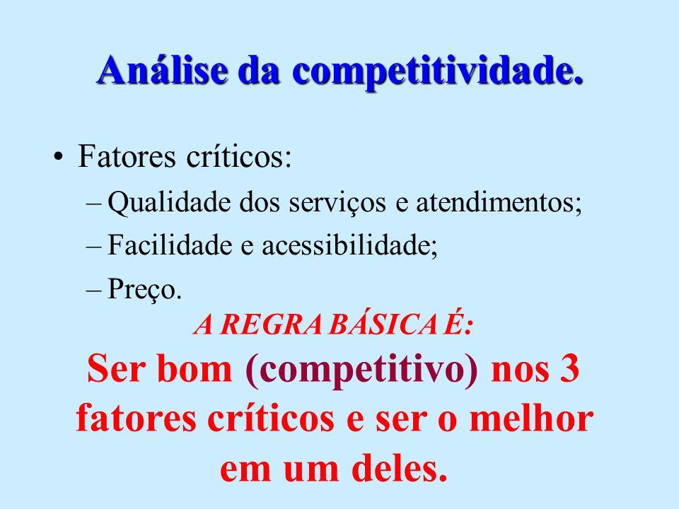 É importante definir qual sua estratégia em relação à concorrência (Peter Drucker) Preço 1.mais por mais; mais pela mesma coisa; menos por menos; menos por muito menos; mais por menos.