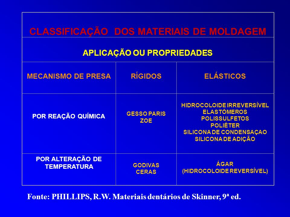 CLASSIFICAÇÃO DOS MATERIAIS DE MOLDAGEM APLICAÇÃO OU PROPRIEDADES MECANISMO DE PRESA RÍGIDOSELÁSTICOS POR REAÇÃO QUÍMICA GESSO PARIS ZOE HIDROCOLOIDE