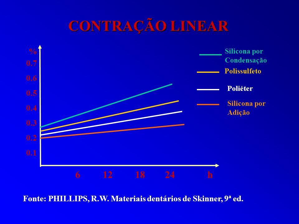 Silicona por Condensação Polissulfeto Poliéter Silicona por Adição % 0.7 0.6 0.5 0.4 0.3 0.2 0.1 CONTRAÇÃO LINEAR 6 12 18 24 h Fonte: PHILLIPS, R.W. M