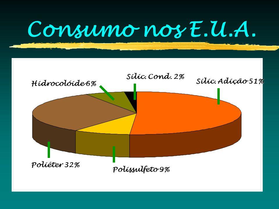 Consumo nos E.U.A. Silic. Adição 51% Polissulfeto 9% Poliéter 32% Hidrocolóide 6% Silic. Cond. 2%