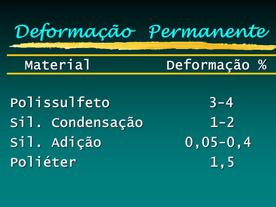 Deformação Permanente Material Deformação % Material Deformação % Polissulfeto 3-4 Sil. Condensação 1-2 Sil. Adição 0,05-0,4 Poliéter 1,5