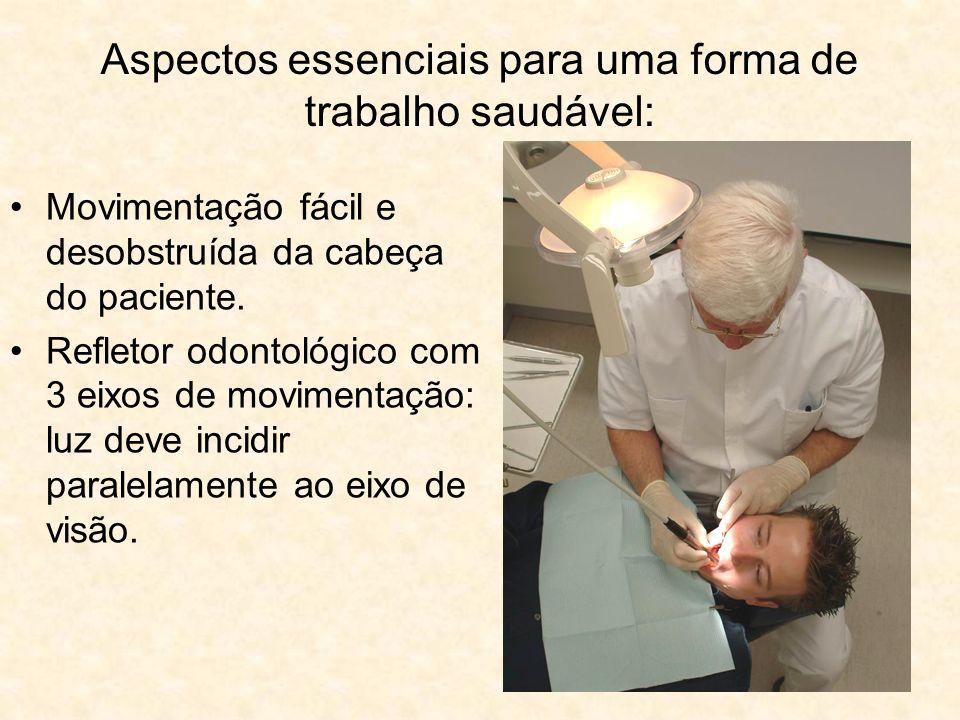 Aspectos essenciais para uma forma de trabalho saudável: Movimentação fácil e desobstruída da cabeça do paciente. Refletor odontológico com 3 eixos de