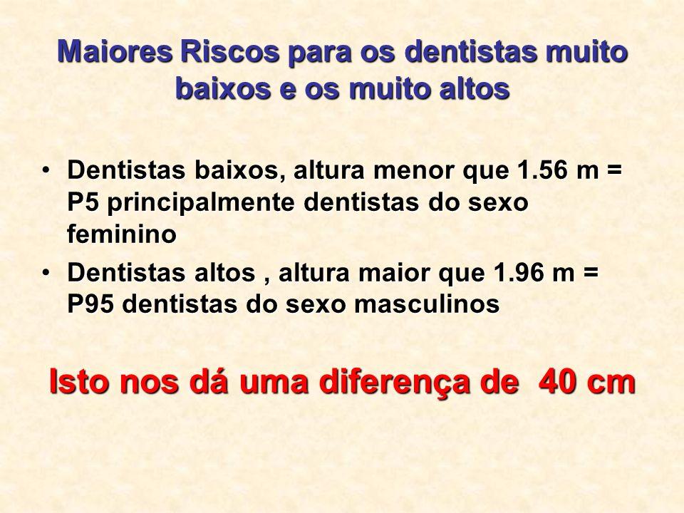 Maiores Riscos para os dentistas muito baixos e os muito altos Dentistas baixos, altura menor que 1.56 m = P5 principalmente dentistas do sexo feminin