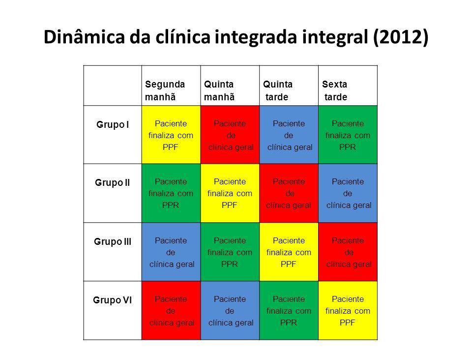 Dinâmica da clínica integrada integral (2012) Segunda manhã Quinta manhã Quinta tarde Sexta tarde Grupo I Paciente finaliza com PPF Paciente de clínic