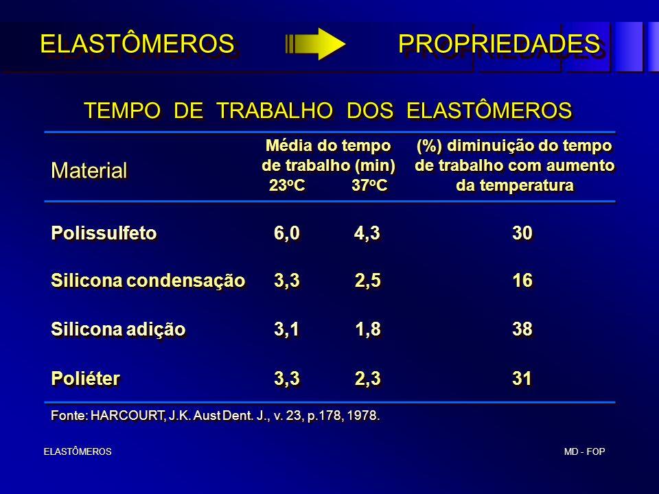 MD - FOP ELASTÔMEROS ELASTÔMEROS TEMPO DE TRABALHO DOS ELASTÔMEROS TEMPO DE TRABALHO DOS ELASTÔMEROS Polissulfeto 6,0 4,330 Silicona condensação 3,3 2