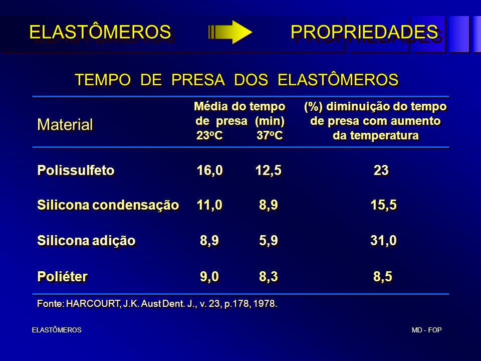 MD - FOP ELASTÔMEROS ELASTÔMEROS TEMPO DE PRESA DOS ELASTÔMEROS Polissulfeto 16,0 12,523 Silicona condensação 11,0 8,9 15,5 Silicona adição 8,9 5,9 31