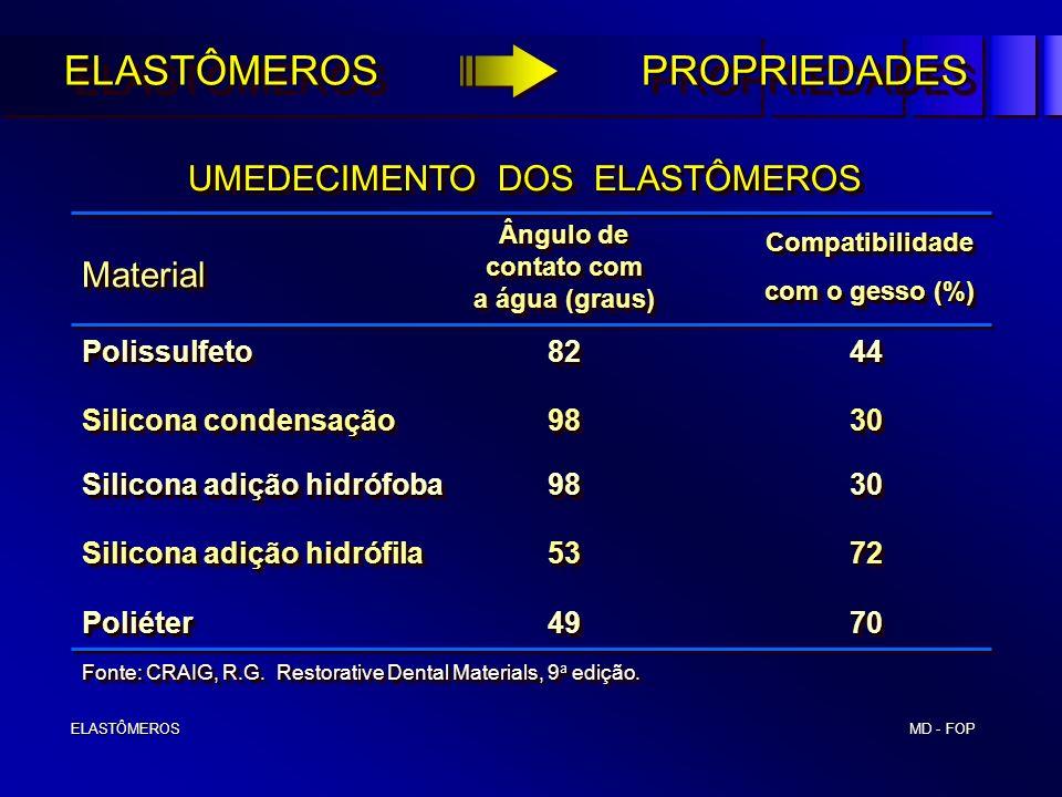 MD - FOP ELASTÔMEROS ELASTÔMEROS UMEDECIMENTO DOS ELASTÔMEROS UMEDECIMENTO DOS ELASTÔMEROS Polissulfeto 82 44 Silicona condensação 98 30 Silicona adiç