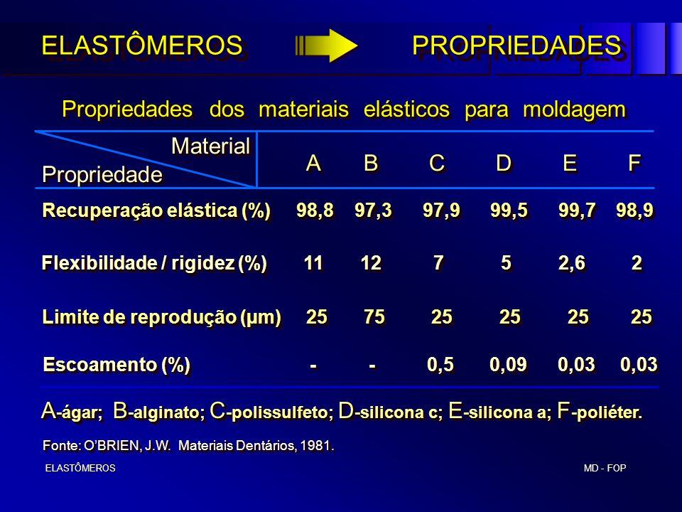 MD - FOP ELASTÔMEROS ELASTÔMEROS Fonte: OBRIEN, J.W. Materiais Dentários, 1981. Propriedades dos materiais elásticos para moldagem Propriedades dos ma