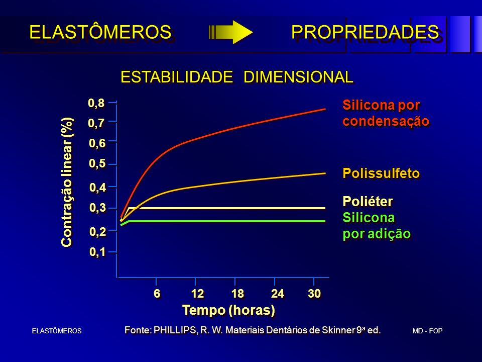 MD - FOP ELASTÔMEROS ELASTÔMEROS ESTABILIDADE DIMENSIONAL Tempo (horas) 6 12 18 24 30 6 12 18 24 30 Contração linear (%) 0,10,1 0,20,2 0,30,3 0,40,4 0