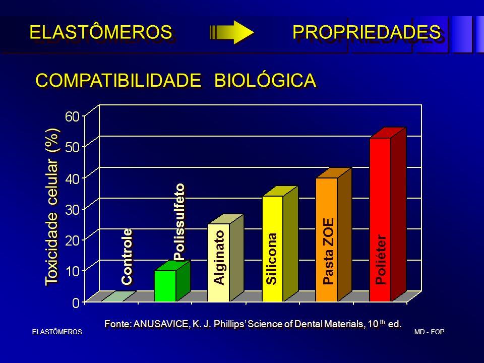 MD - FOP ELASTÔMEROS ELASTÔMEROS COMPATIBILIDADE BIOLÓGICA COMPATIBILIDADE BIOLÓGICA ELASTÔMEROS PROPRIEDADES Toxicidade celular (%) Toxicidade celula