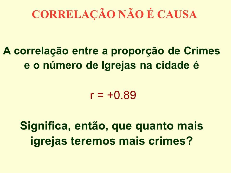 A correlação entre a proporção de Crimes e o número de Igrejas na cidade é r = +0.89 Significa, então, que quanto mais igrejas teremos mais crimes? CO