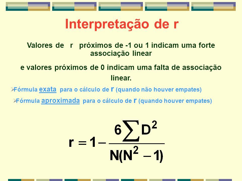 Valores de r próximos de -1 ou 1 indicam uma forte associação linear e valores próximos de 0 indicam uma falta de associação linear. Interpretação de
