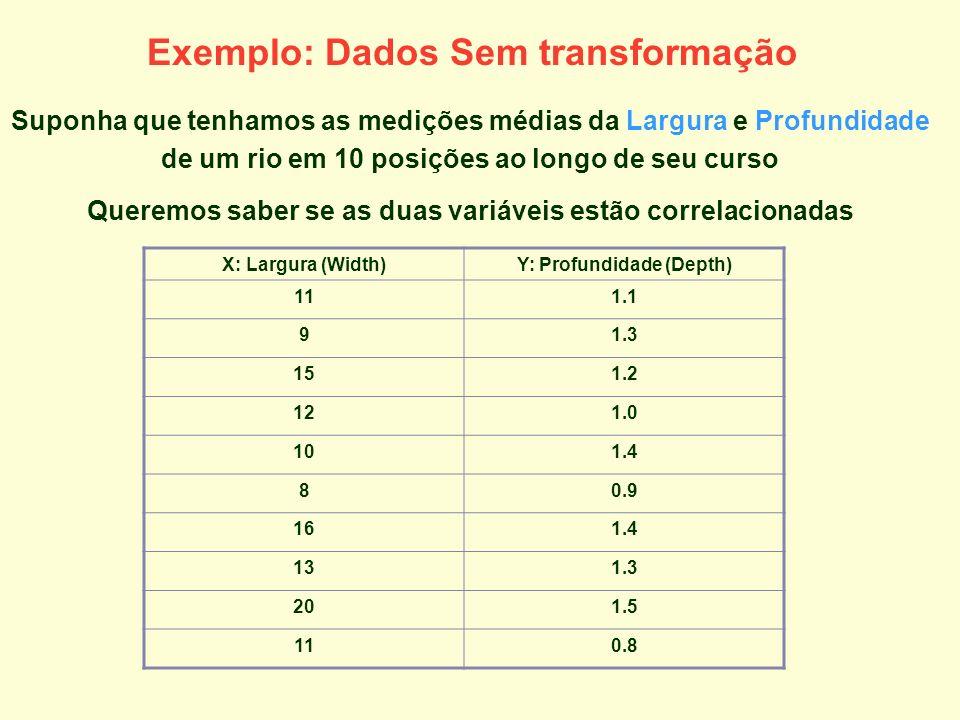 Exemplo: Dados Sem transformação Suponha que tenhamos as medições médias da Largura e Profundidade de um rio em 10 posições ao longo de seu curso Quer