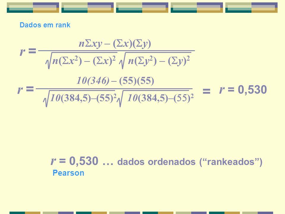 n xy – ( x)( y) n( x 2 ) – ( x) 2 n( y 2 ) – ( y) 2 r =r = Dados em rank r = 0,530 … dados ordenados (rankeados) 10(346) – (55)(55) 10(384,5)–(55) 2 1