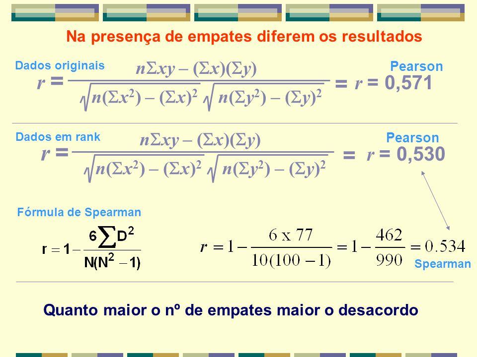 n xy – ( x)( y) n( x 2 ) – ( x) 2 n( y 2 ) – ( y) 2 r = r = 0,530 Na presença de empates diferem os resultados = n xy – ( x)( y) n( x 2 ) – ( x) 2 n(