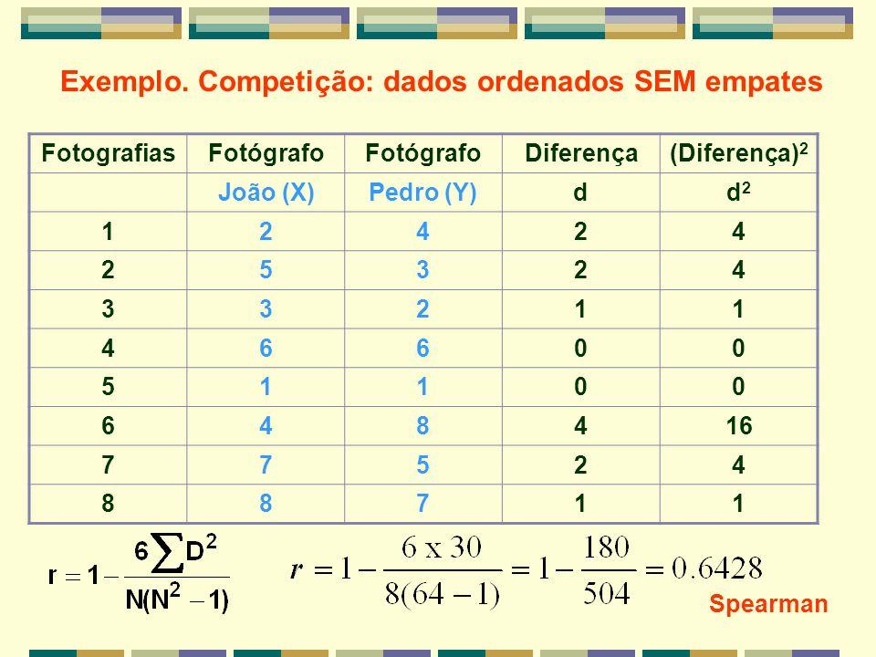 Exemplo. Competição: dados ordenados SEM empates FotografiasFotógrafo Diferença(Diferença) 2 João (X)Pedro (Y)dd2d2 12424 25324 33211 46600 51100 6484