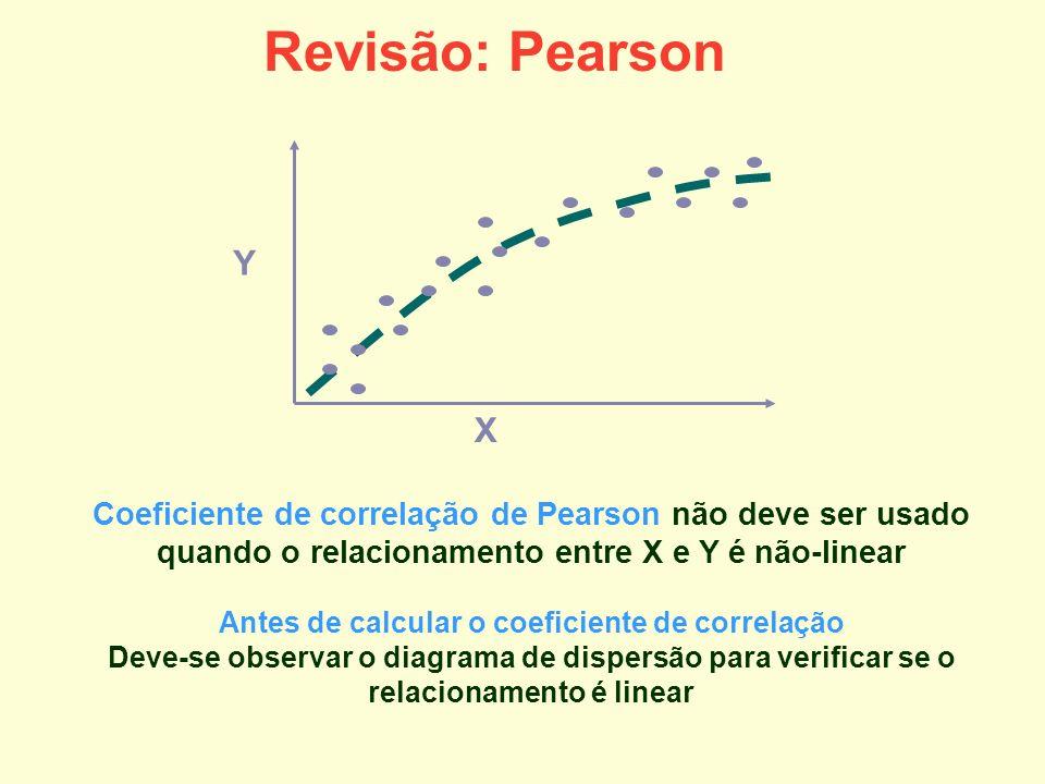 Revisão: Pearson Y X Coeficiente de correlação de Pearson não deve ser usado quando o relacionamento entre X e Y é não-linear Antes de calcular o coef