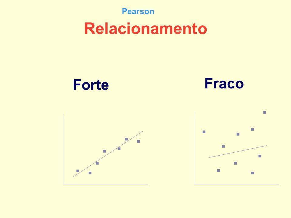 Relacionamento Forte Fraco................ Pearson