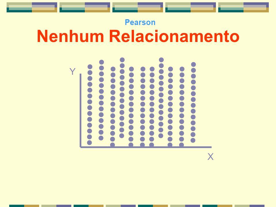 Y X Nenhum Relacionamento Pearson