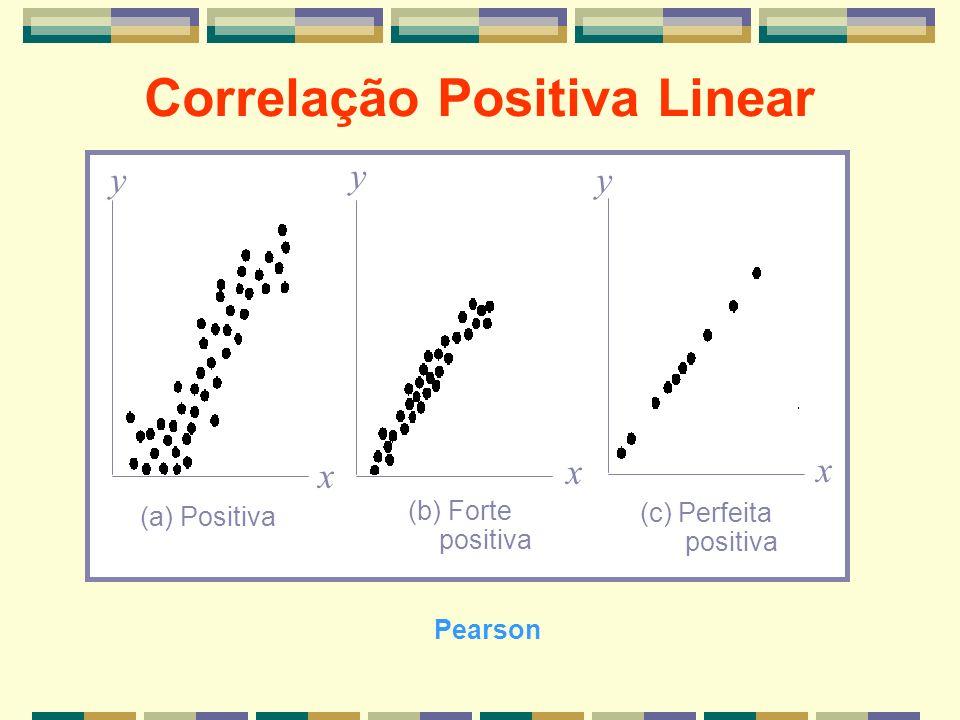 Correlação Positiva Linear x x y yy x (a) Positiva (b) Forte positiva (c) Perfeita positiva Pearson