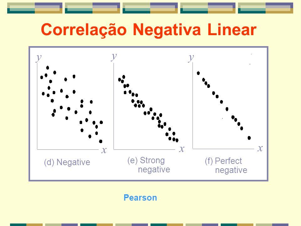 Correlação Negativa Linear x x y yy x (d) Negative (e) Strong negative (f) Perfect negative Pearson