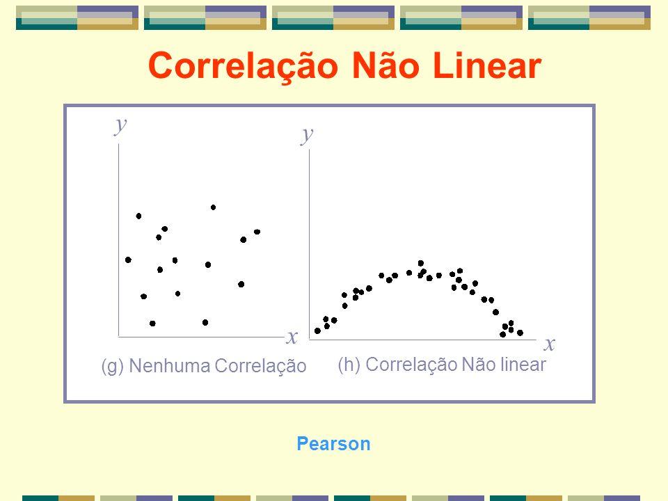 Correlação Não Linear x x y y (g) Nenhuma Correlação (h) Correlação Não linear Pearson