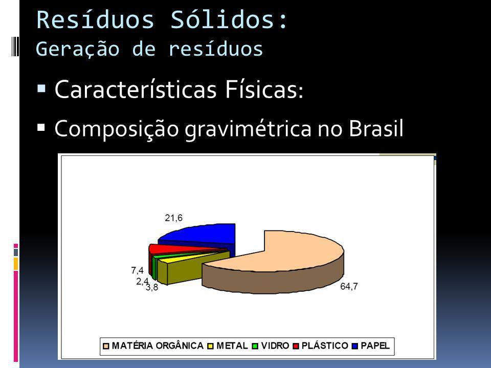 Resíduos Sólidos: Geração de resíduos Características Físicas: Composição gravimétrica no Brasil