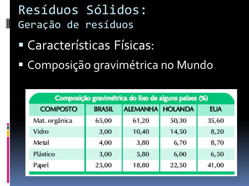 Resíduos Sólidos: Geração de resíduos Características Físicas: Composição gravimétrica no Mundo