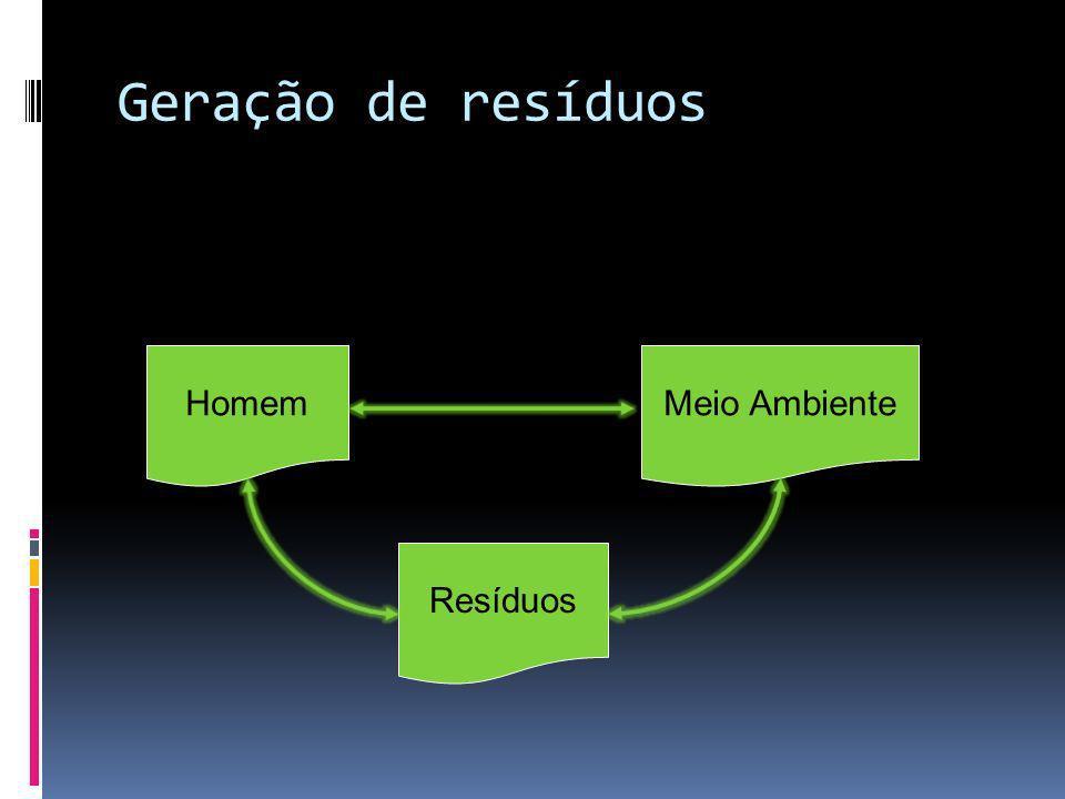 Geração de resíduos HomemMeio Ambiente Resíduos