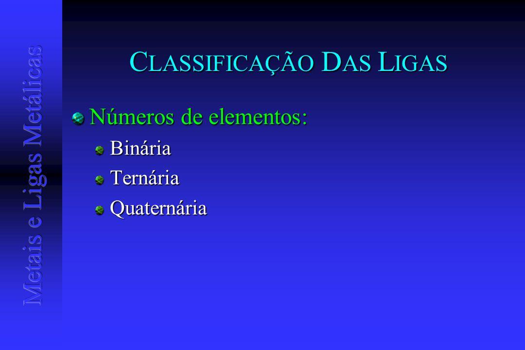C LASSIFICAÇÃO D AS L IGAS Números de elementos: BináriaTernáriaQuaternária