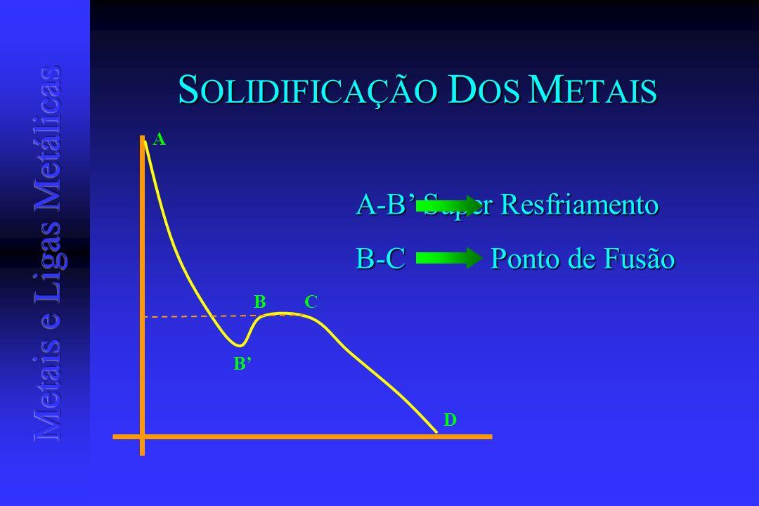 S OLIDIFICAÇÃO D OS M ETAIS A B BC D A-B Super Resfriamento B-CPonto de Fusão