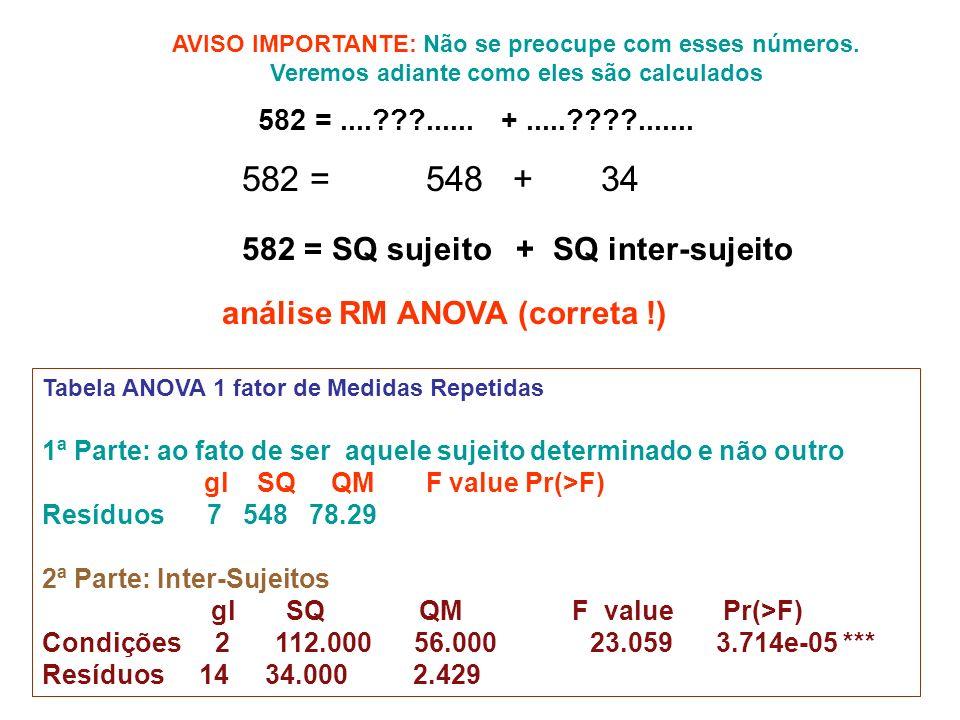 Tabela ANOVA 1 fator de Medidas Repetidas 1ª Parte: ao fato de ser aquele sujeito determinado e não outro gl SQ QM F value Pr(>F) Resíduos 7 548 78.29 2ª Parte: Inter-Sujeitos gl SQ QM F value Pr(>F) Condições 2 112.000 56.000 23.059 3.714e-05 *** Resíduos 14 34.000 2.429 análise RM ANOVA (correta !) 582 =....???......
