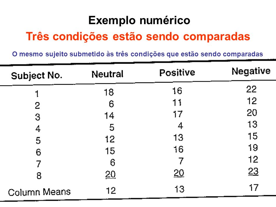 Exemplo numérico Três condições estão sendo comparadas O mesmo sujeito submetido às três condições que estão sendo comparadas