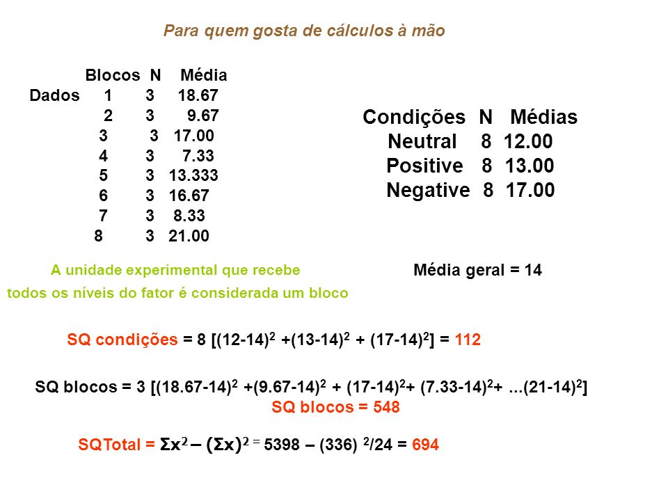 Condições N Médias Neutral 8 12.00 Positive 8 13.00 Negative 8 17.00 Média geral = 14 SQ condições = 8 [(12-14) 2 +(13-14) 2 + (17-14) 2 ] = 112 SQ blocos = 3 [(18.67-14) 2 +(9.67-14) 2 + (17-14) 2 + (7.33-14) 2 +...(21-14) 2 ] SQ blocos = 548 Blocos N Média Dados 1 3 18.67 2 3 9.67 3 3 17.00 4 3 7.33 5 3 13.333 6 3 16.67 7 3 8.33 8 3 21.00 Para quem gosta de cálculos à mão SQTotal = Σx 2 – (Σx) 2 = 5398 – (336) 2 /24 = 694 A unidade experimental que recebe todos os níveis do fator é considerada um bloco