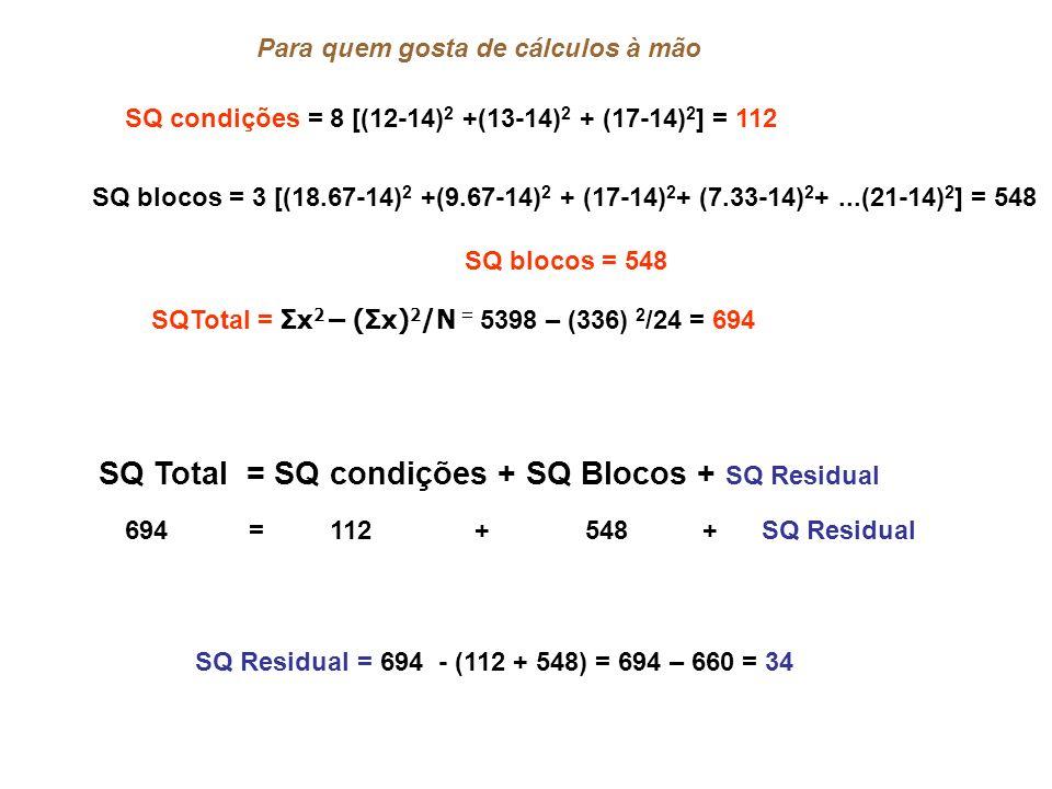 SQ condições = 8 [(12-14) 2 +(13-14) 2 + (17-14) 2 ] = 112 SQ blocos = 3 [(18.67-14) 2 +(9.67-14) 2 + (17-14) 2 + (7.33-14) 2 +...(21-14) 2 ] = 548 SQ blocos = 548 Para quem gosta de cálculos à mão SQTotal = Σx 2 – (Σx) 2 /N = 5398 – (336) 2 /24 = 694 SQ Total = SQ condições + SQ Blocos + SQ Residual 694 = 112 + 548 + SQ Residual SQ Residual = 694 - (112 + 548) = 694 – 660 = 34