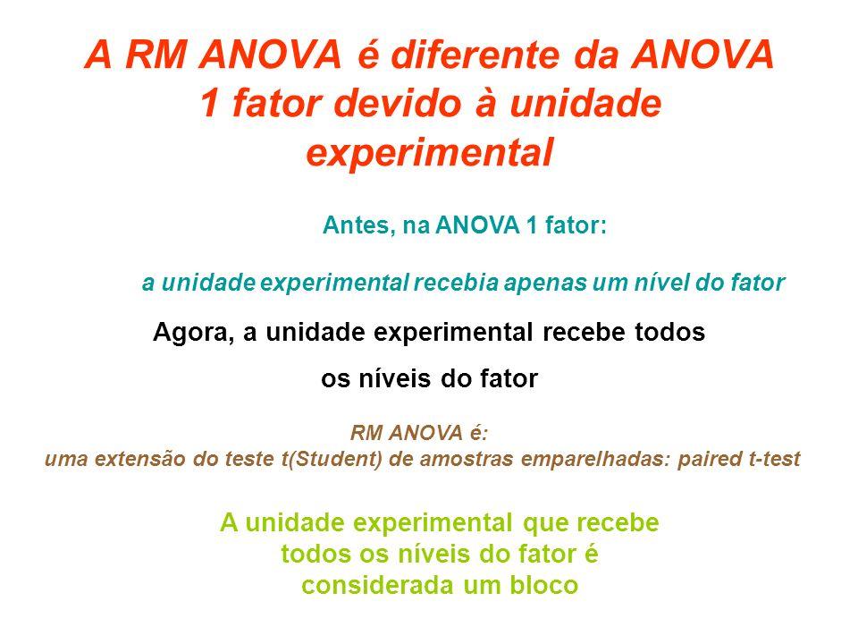A RM ANOVA é diferente da ANOVA 1 fator devido à unidade experimental Agora, a unidade experimental recebe todos os níveis do fator Antes, na ANOVA 1 fator: a unidade experimental recebia apenas um nível do fator A unidade experimental que recebe todos os níveis do fator é considerada um bloco RM ANOVA é: uma extensão do teste t(Student) de amostras emparelhadas: paired t-test