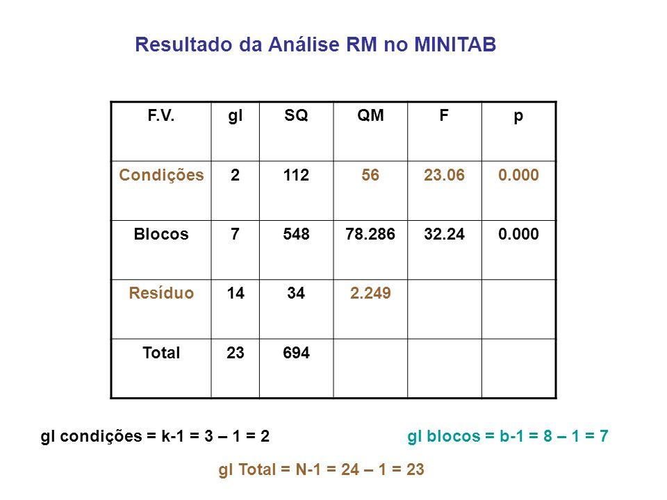 Resultado da Análise RM no MINITAB F.V.glSQQMFp Condições21125623.060.000 Blocos754878.28632.240.000 Resíduo14342.249 Total23694 gl condições = k-1 = 3 – 1 = 2gl blocos = b-1 = 8 – 1 = 7 gl Total = N-1 = 24 – 1 = 23