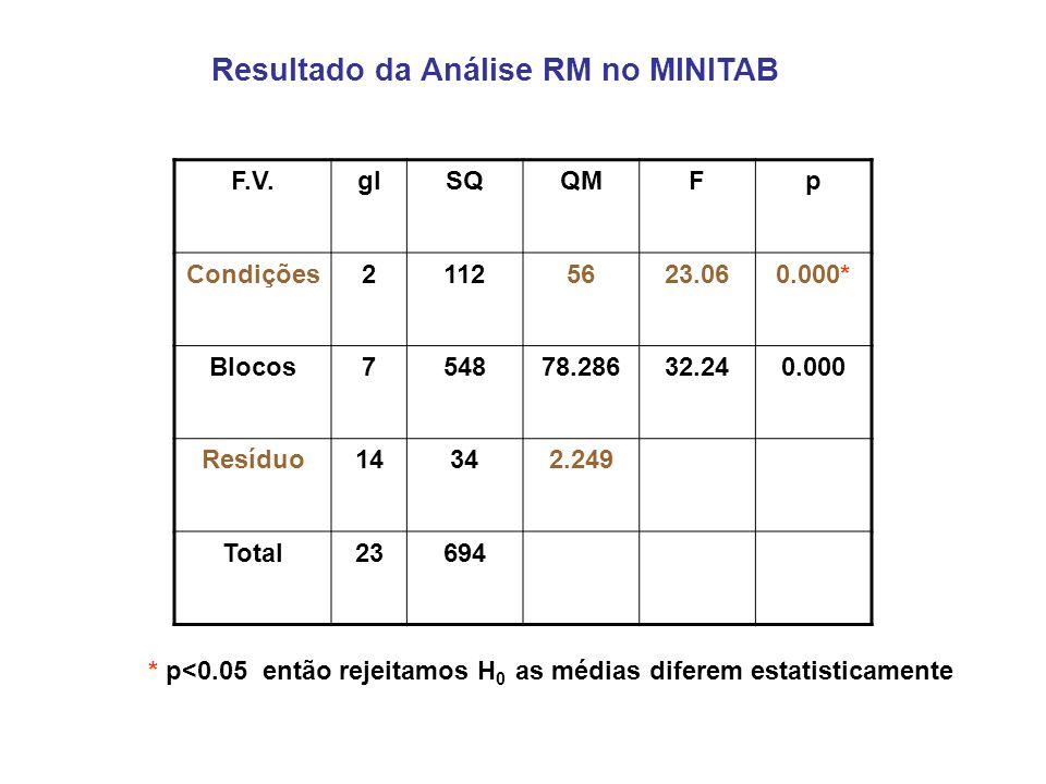 Resultado da Análise RM no MINITAB F.V.glSQQMFp Condições21125623.060.000* Blocos754878.28632.240.000 Resíduo14342.249 Total23694 * p<0.05 então rejeitamos H 0 as médias diferem estatisticamente