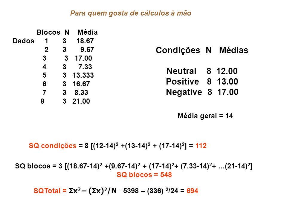 Condições N Médias Neutral 8 12.00 Positive 8 13.00 Negative 8 17.00 Média geral = 14 SQ condições = 8 [(12-14) 2 +(13-14) 2 + (17-14) 2 ] = 112 SQ blocos = 3 [(18.67-14) 2 +(9.67-14) 2 + (17-14) 2 + (7.33-14) 2 +...(21-14) 2 ] SQ blocos = 548 Blocos N Média Dados 1 3 18.67 2 3 9.67 3 3 17.00 4 3 7.33 5 3 13.333 6 3 16.67 7 3 8.33 8 3 21.00 Para quem gosta de cálculos à mão SQTotal = Σx 2 – (Σx) 2 /N = 5398 – (336) 2 /24 = 694