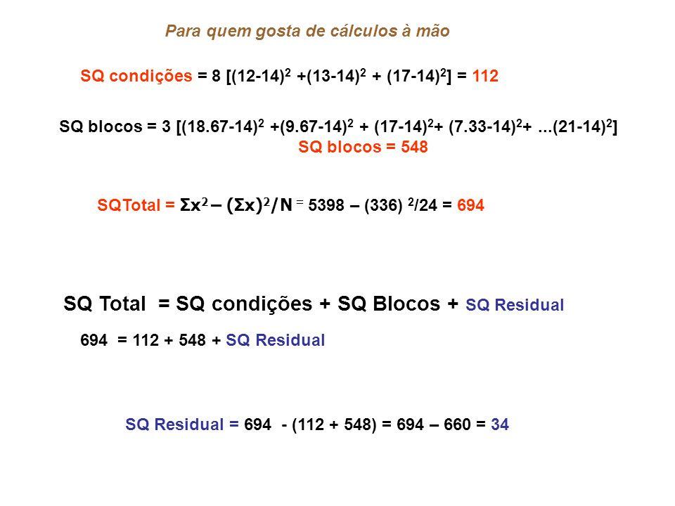 SQ condições = 8 [(12-14) 2 +(13-14) 2 + (17-14) 2 ] = 112 SQ blocos = 3 [(18.67-14) 2 +(9.67-14) 2 + (17-14) 2 + (7.33-14) 2 +...(21-14) 2 ] SQ blocos = 548 Para quem gosta de cálculos à mão SQTotal = Σx 2 – (Σx) 2 /N = 5398 – (336) 2 /24 = 694 SQ Total = SQ condições + SQ Blocos + SQ Residual 694 = 112 + 548 + SQ Residual SQ Residual = 694 - (112 + 548) = 694 – 660 = 34