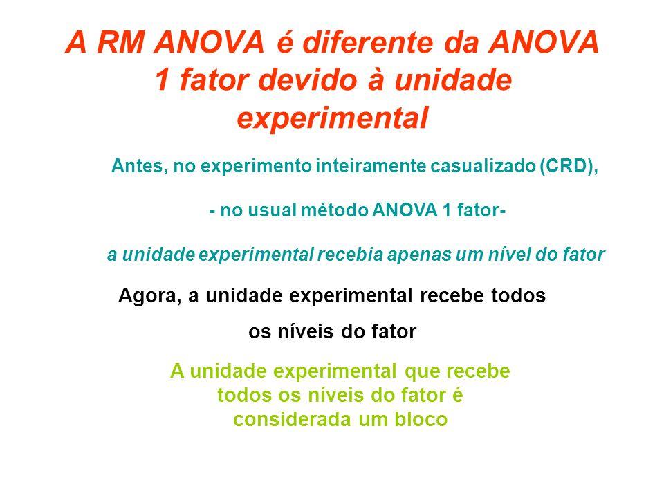 A RM ANOVA é diferente da ANOVA 1 fator devido à unidade experimental Agora, a unidade experimental recebe todos os níveis do fator Antes, no experimento inteiramente casualizado (CRD), - no usual método ANOVA 1 fator- a unidade experimental recebia apenas um nível do fator A unidade experimental que recebe todos os níveis do fator é considerada um bloco